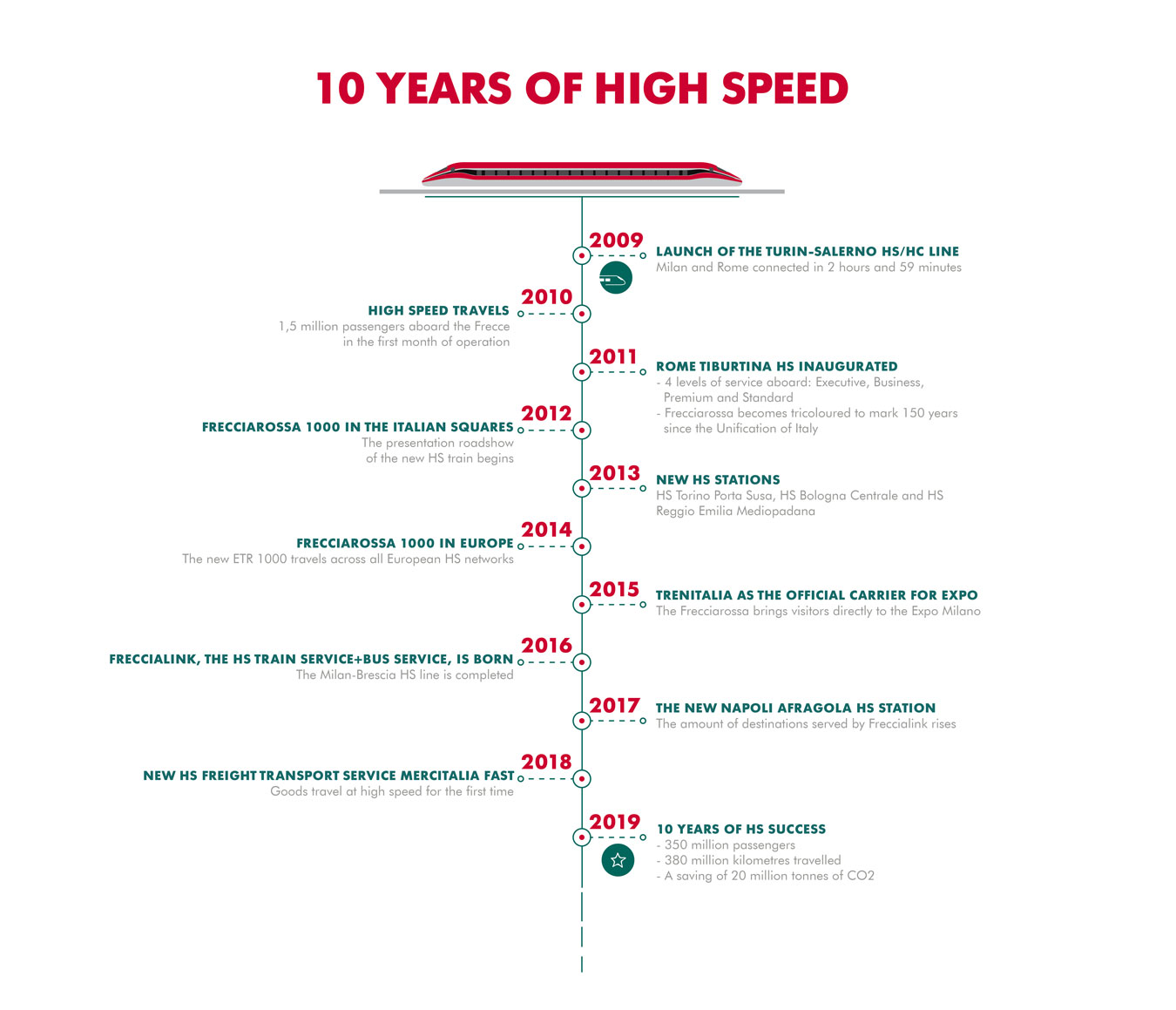 Timeline 10 years of High Speed